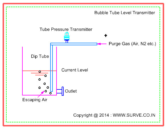 Bubble Tube Level Principle