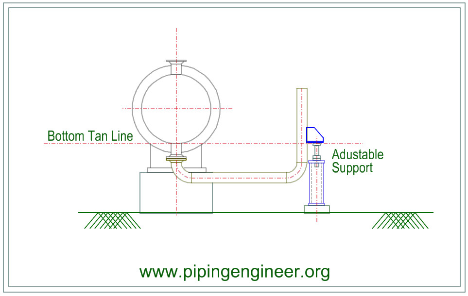piping layout pictures equipment and piping layout shell and tube heat exchangers the  shell and tube heat exchangers
