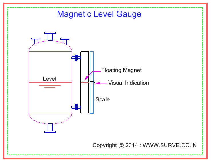 Process Instrumentation Level Measurement 187 The Piping