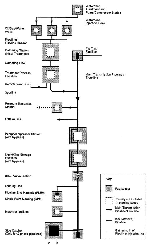 Pipeline Schematic