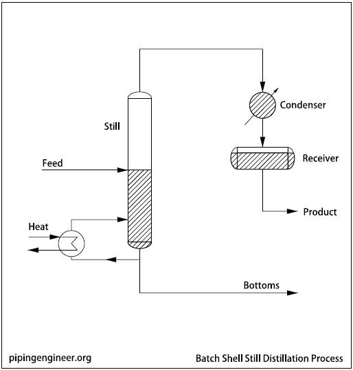 Batch Shell Distillation Process