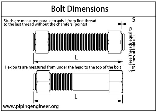 Stud Bolt Dimensions