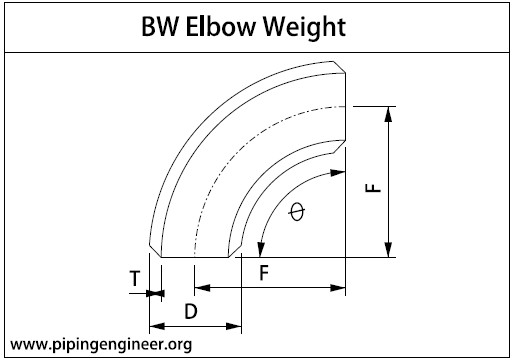 BW Elbow Weight