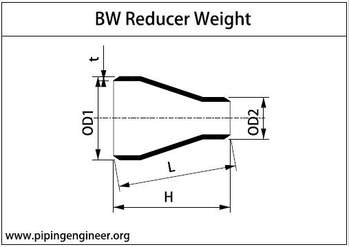 BW Reducer Length Calculation