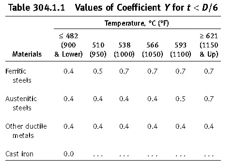 Pipe Thickness Calculator As Per ASME B31 3 » The Piping