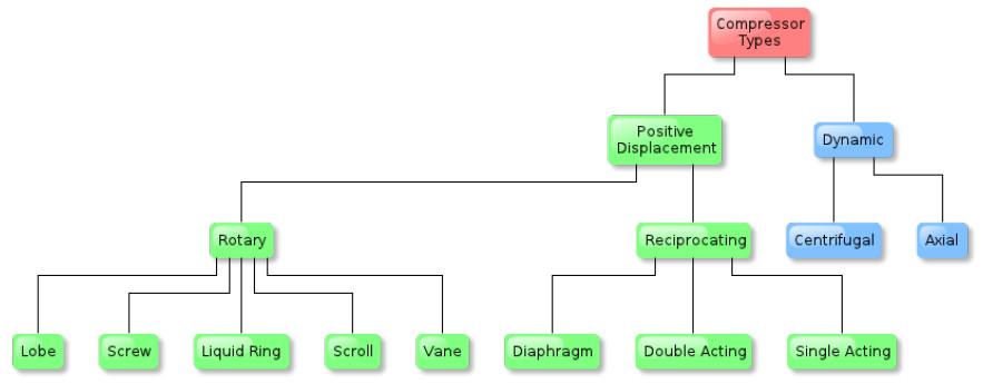 Compressor Types Chart