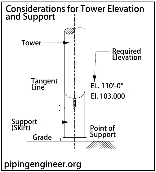 Considerations for Tower Elevation and Support