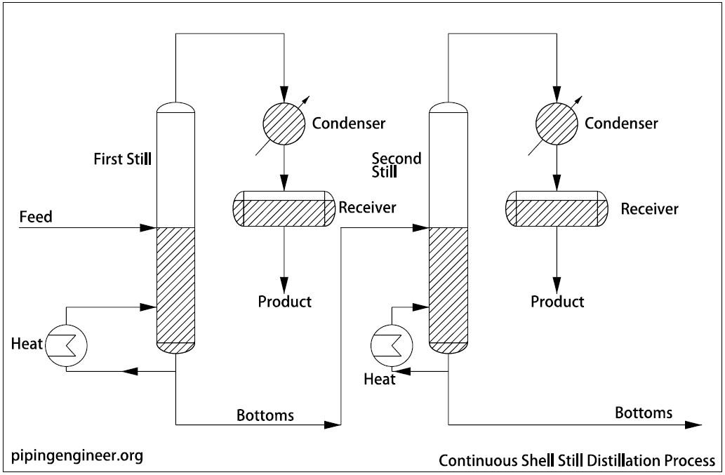 Continuous Shell Still Distillation Process