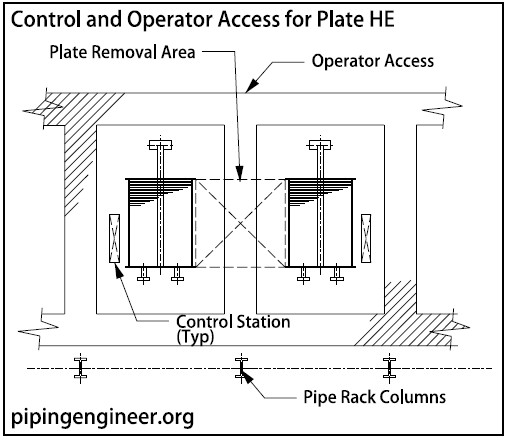 Control and Operator Access for Plate Heat Exchangers