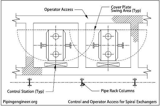 Control and Operator Access for Spiral Exchangers