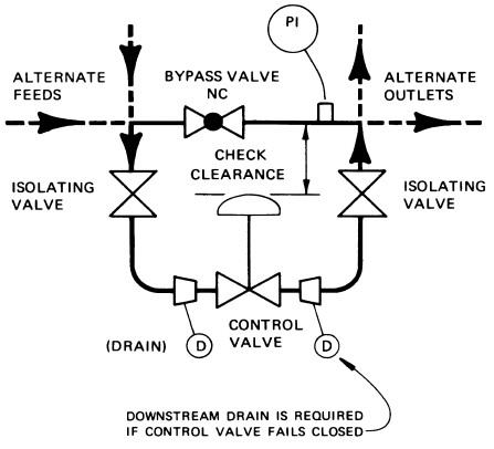 on a c piping diagram