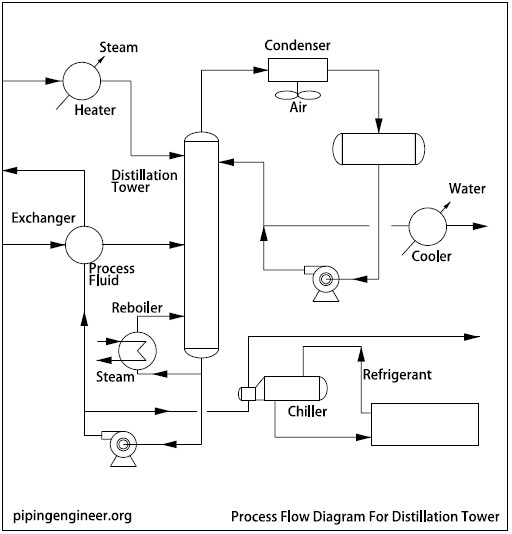 types of heat exchangers :