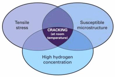 Hydrogen Induced Cracks