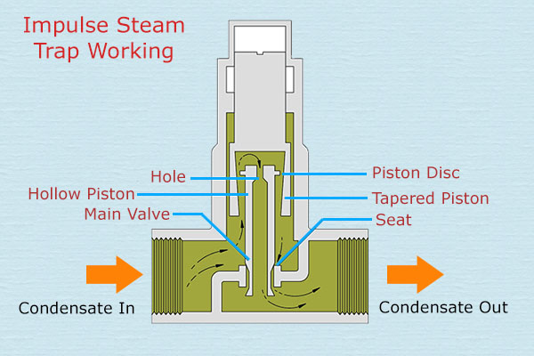 Working of Impulse Steam Trap