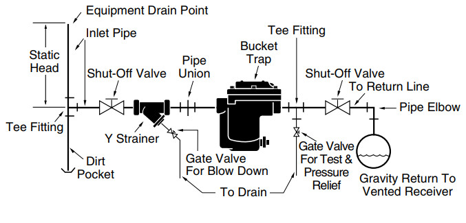 Inverted Bucket Steam Trap draining to gravity return line.