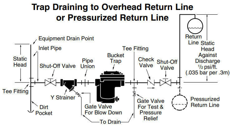 Inverted Bucket Steam Trap draining to pressurized line.