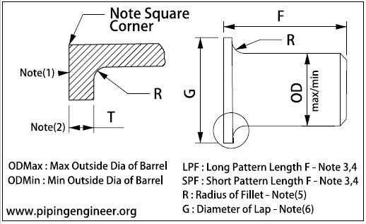 Lap joint stub end inch dimensions as per asme b the
