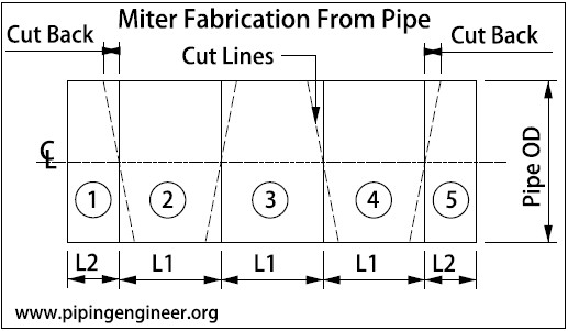Miter Fabrication From Pipe