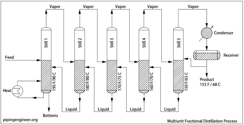 Multiunit Fractional Distillation Process