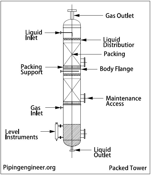 Distillation Tower Types    The Piping Engineering World