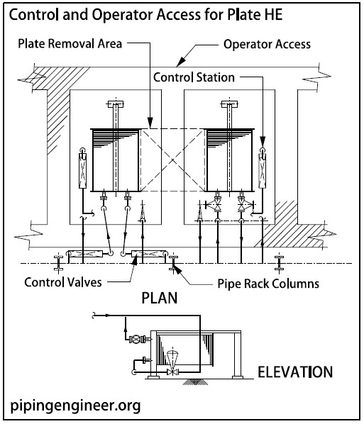 Piping Arrangement for Plate Exchangers