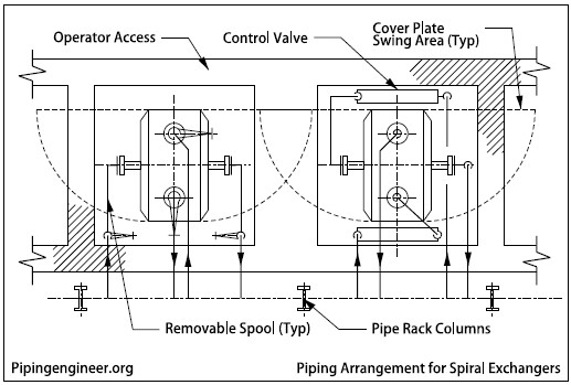 Piping Arrangement for Spiral Exchangers