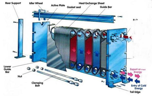 Plate Heat Exchangers Layout » The Piping Engineering World