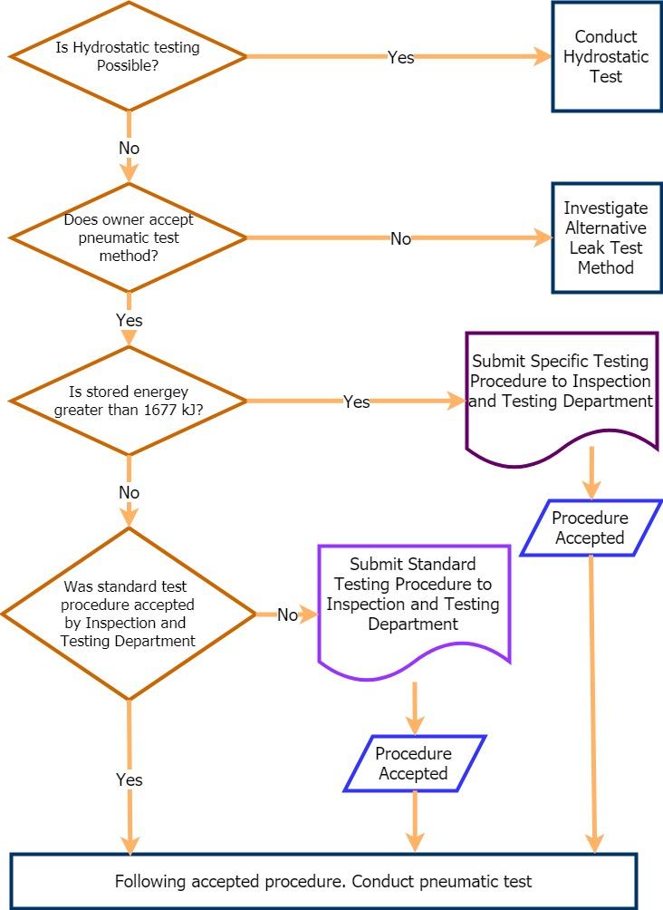 Pneumatic Testing Decision Flowchart