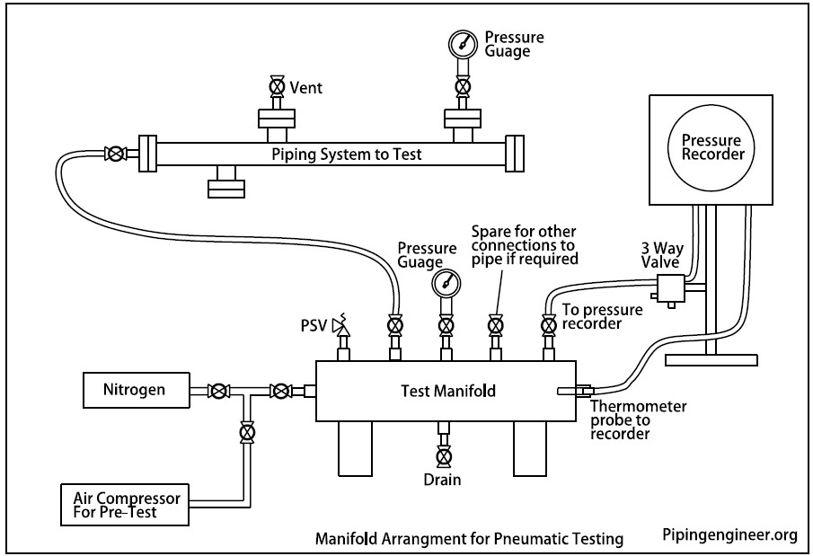 Pneumatic Testing Manifold Arrangement