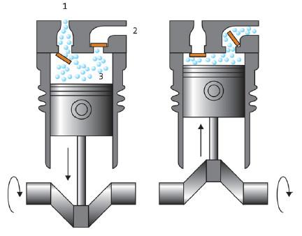 Reciprocating Compressor Working