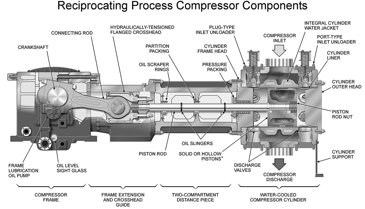 reciprocating compressors introduction the piping engineering world