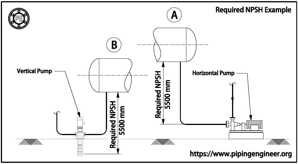 Required NPSH for Pump