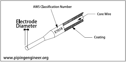 [TBQL_4184]  Welding Electrode Classification for SMAW » The Piping Engineering World | Welding Rod Diagram |  | Piping Engineering