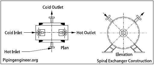 spiral heat exchangers construction spiral heat exchangers equipment and piping layout the piping
