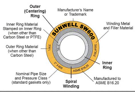 Spiral Wound Gasket Dimensions Rating 1500# » The Piping