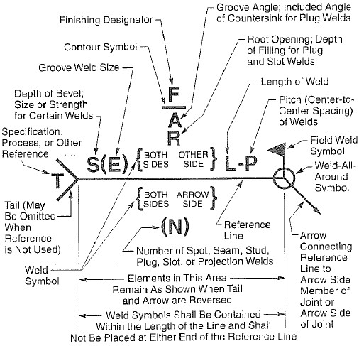 Standard Location Of The Elements Of A Welding Symbol The Piping