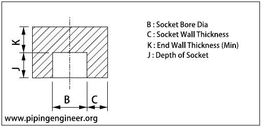 Socket Weld Cap Dimensions