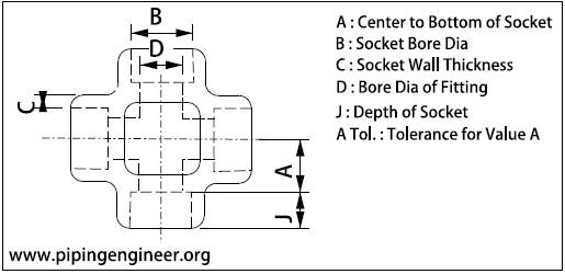 Socket Weld Cross Dimensions