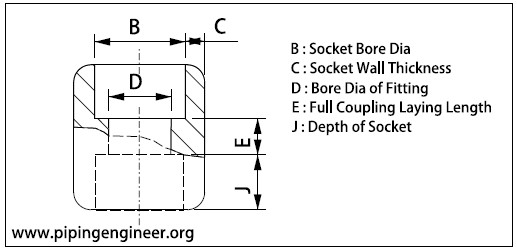 Socket Weld Full Coupling Dimensions