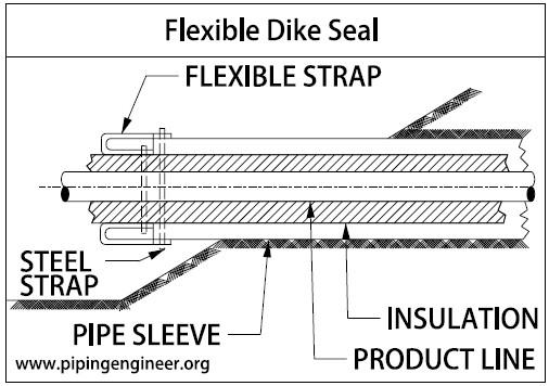 Tankfarm Flexible Dike Seal