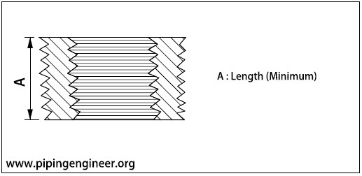 Threaded Flush Bushing Dimensions