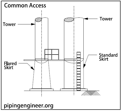 Distillation Tower Elevation and Support » The Piping