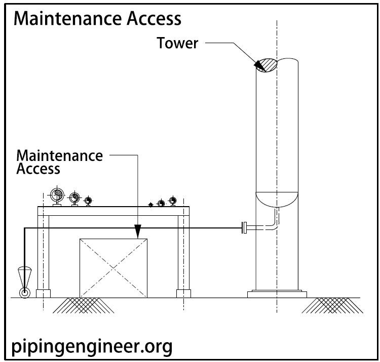 Maintenance Access