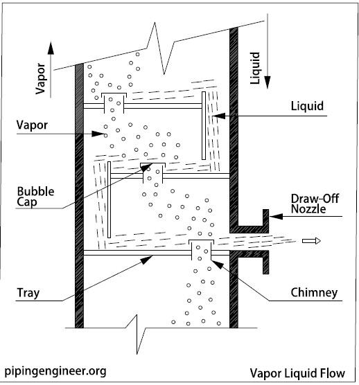 Vapor Liquid Flow