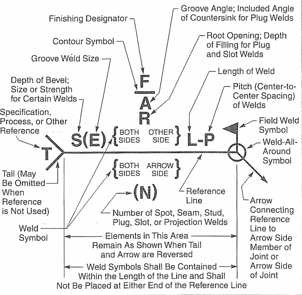 Explanation Of A Welding Symbol The Piping Engineering World